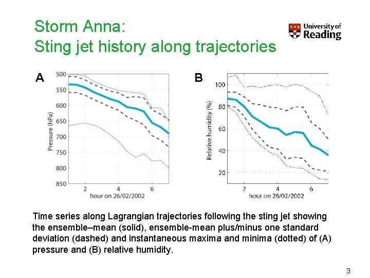 Storm Anna: Sting jet history along trajectories A B Time series along Lagrangian trajectories