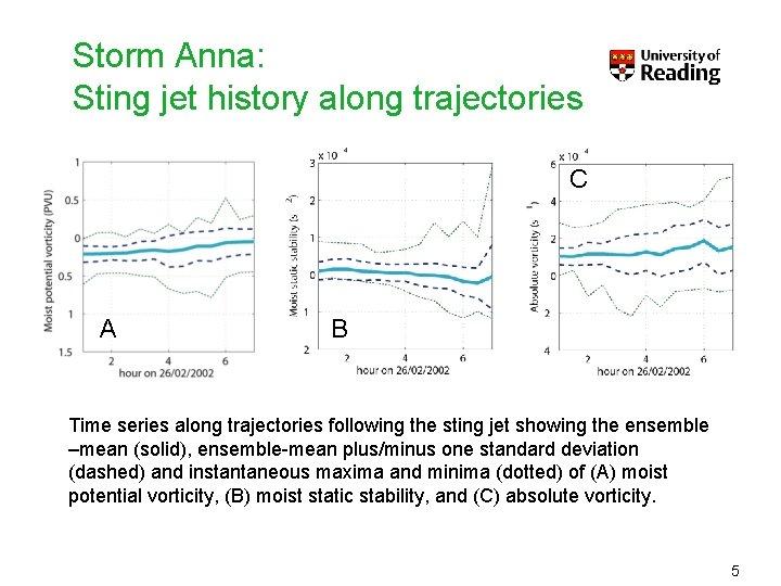 Storm Anna: Sting jet history along trajectories C A B Time series along trajectories
