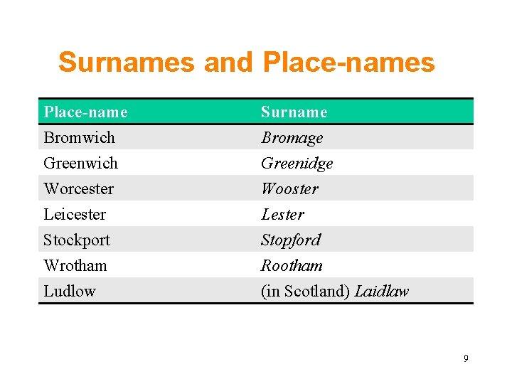 British Surnames Beginning With Mc / Dictionary Of British