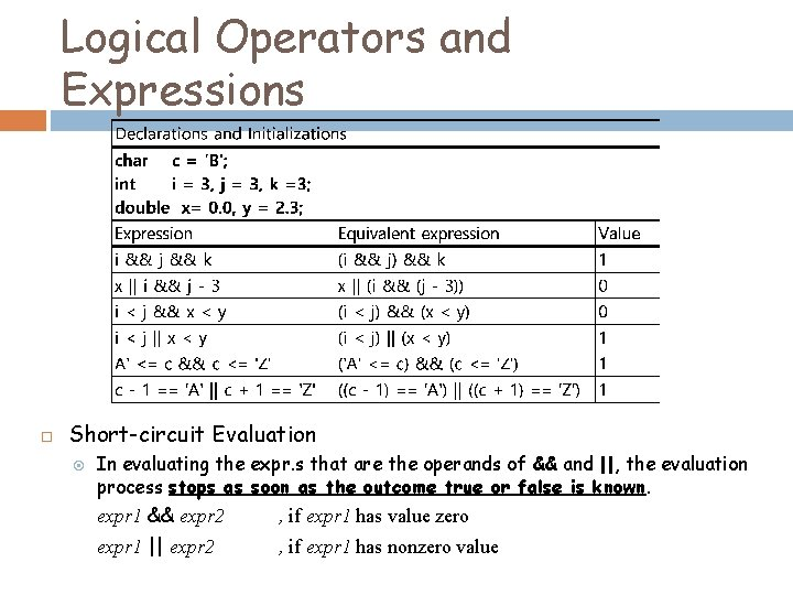 Logical Operators and Expressions Short-circuit Evaluation In evaluating the expr. s that are the