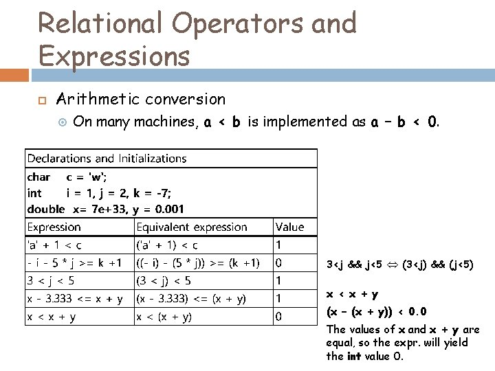 Relational Operators and Expressions Arithmetic conversion On many machines, a < b is implemented