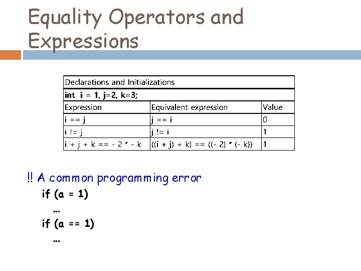 Equality Operators and Expressions !! A common programming error if (a = 1) …