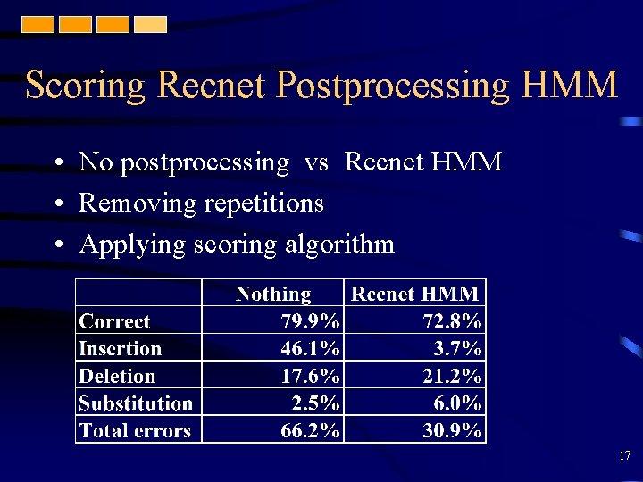 Scoring Recnet Postprocessing HMM • No postprocessing vs Recnet HMM • Removing repetitions •