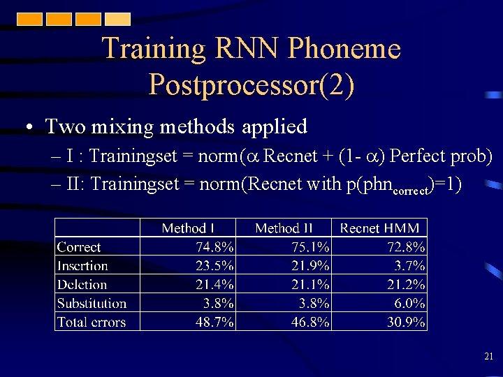 Training RNN Phoneme Postprocessor(2) • Two mixing methods applied – I : Trainingset =
