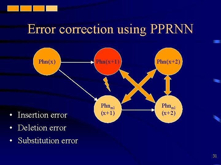 Error correction using PPRNN Phn(x) • Insertion error • Deletion error • Substitution error