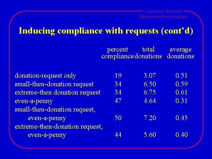 Consumer Behavior Sales promotion programs Inducing compliance with requests (cont'd) percent total average compliance