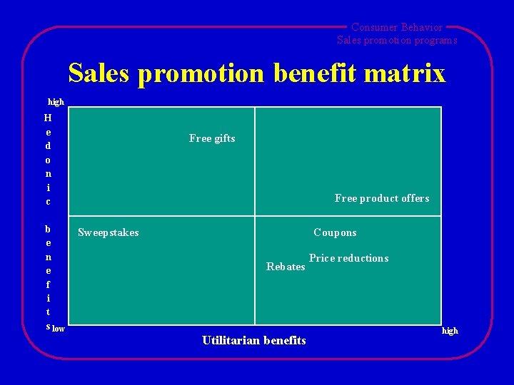 Consumer Behavior Sales promotion programs Sales promotion benefit matrix high H e d o