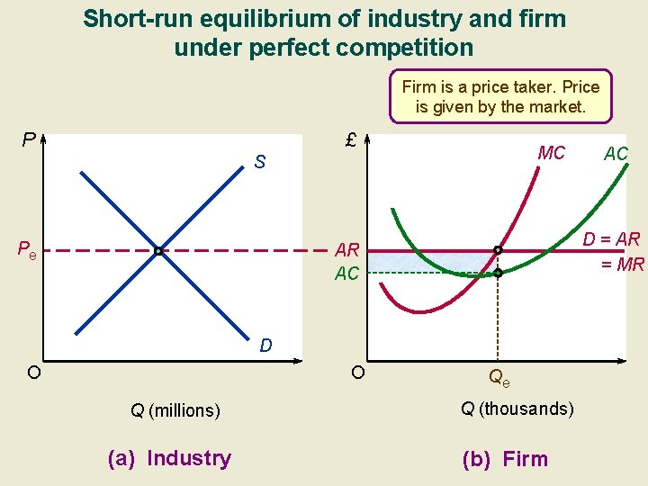 Short-run equilibrium of industry and firm under perfect competition Firm is a price taker.