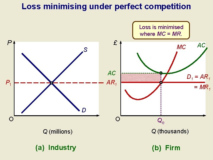 Loss minimising under perfect competition Loss is minimised where MC = MR. P £