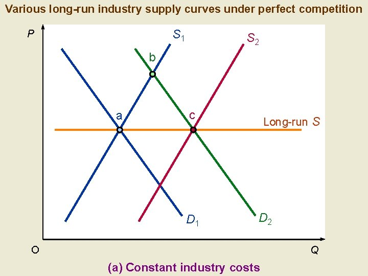 Various long-run industry supply curves under perfect competition S 1 P S 2 b