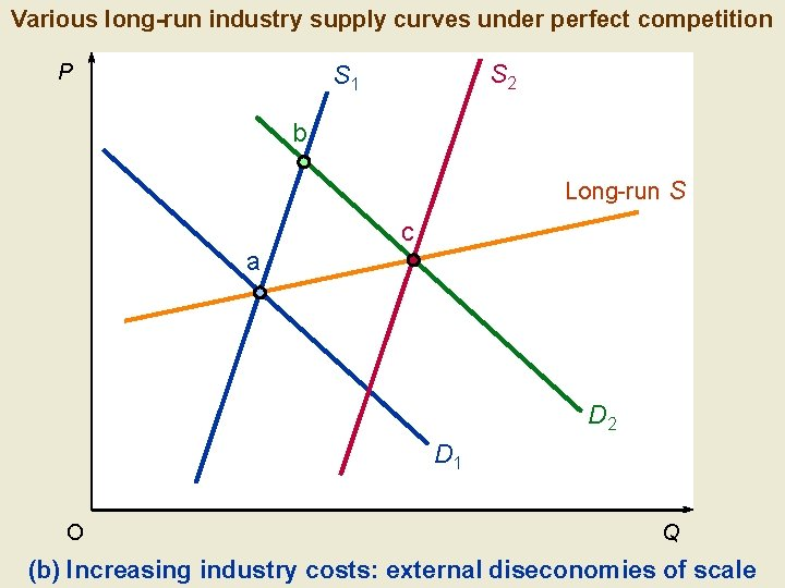 Various long-run industry supply curves under perfect competition P S 2 S 1 b
