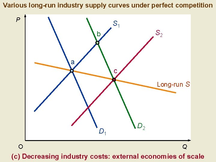 Various long-run industry supply curves under perfect competition P S 1 S 2 b