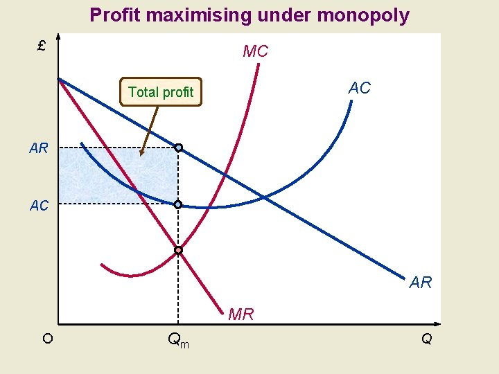 Profit maximising under monopoly £ MC AC Total profit AR AC AR MR O