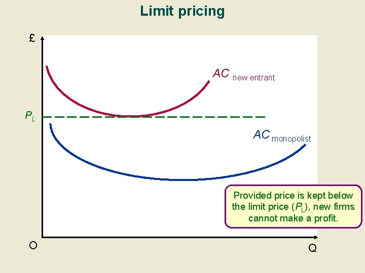 Limit pricing £ AC new entrant PL AC monopolist Provided price is kept below