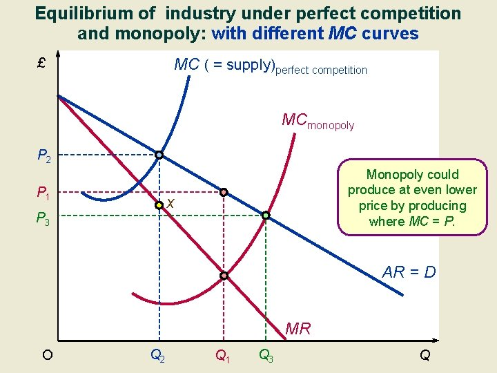 Equilibrium of industry under perfect competition and monopoly: with different MC curves MC (