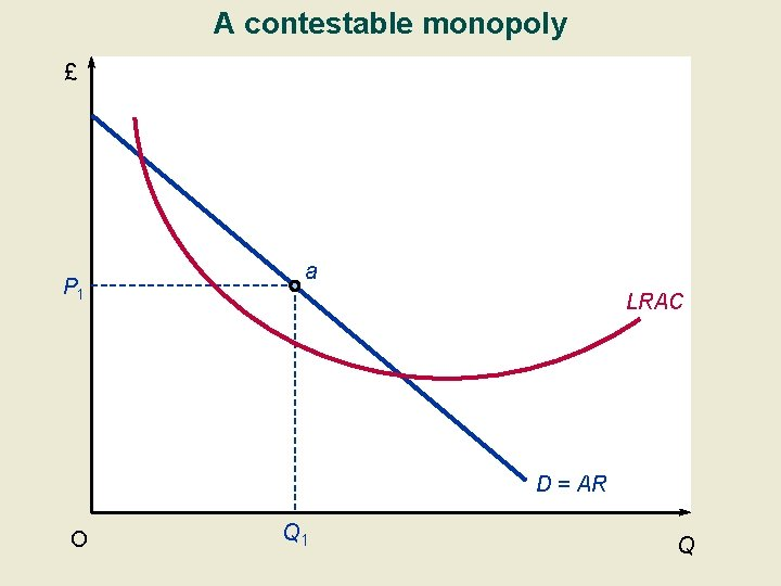 A contestable monopoly £ P 1 a LRAC D = AR O Q 1
