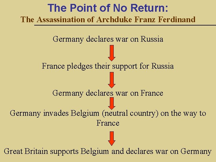 The Point of No Return: The Assassination of Archduke Franz Ferdinand Germany declares war