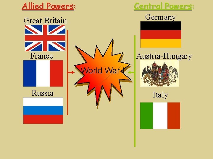 Allied Powers: Central Powers: Germany Great Britain France Austria-Hungary World War I Russia Italy