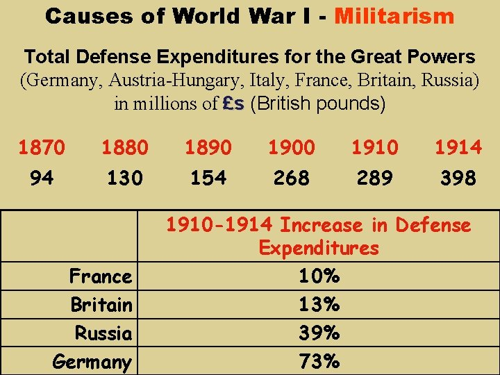 Causes of World War I - Militarism Total Defense Expenditures for the Great Powers