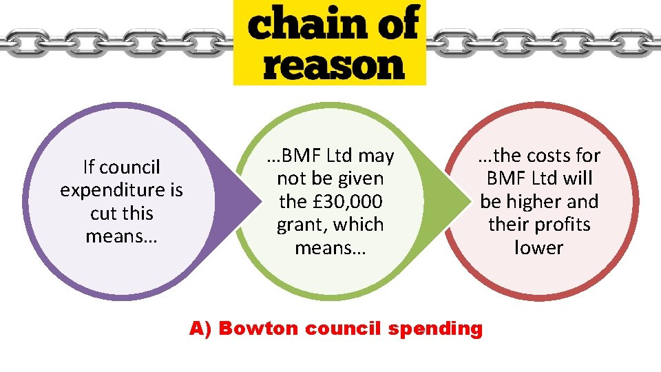 If council expenditure is cut this means… …BMF Ltd may not be given the