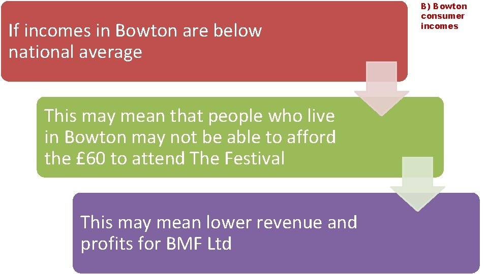 If incomes in Bowton are below national average This may mean that people who
