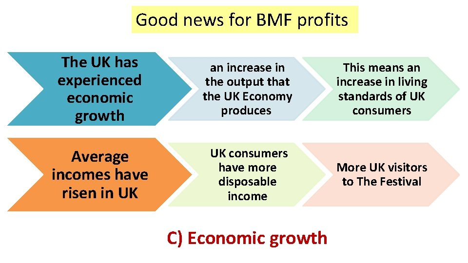 Good news for BMF profits The UK has experienced economic growth an increase in