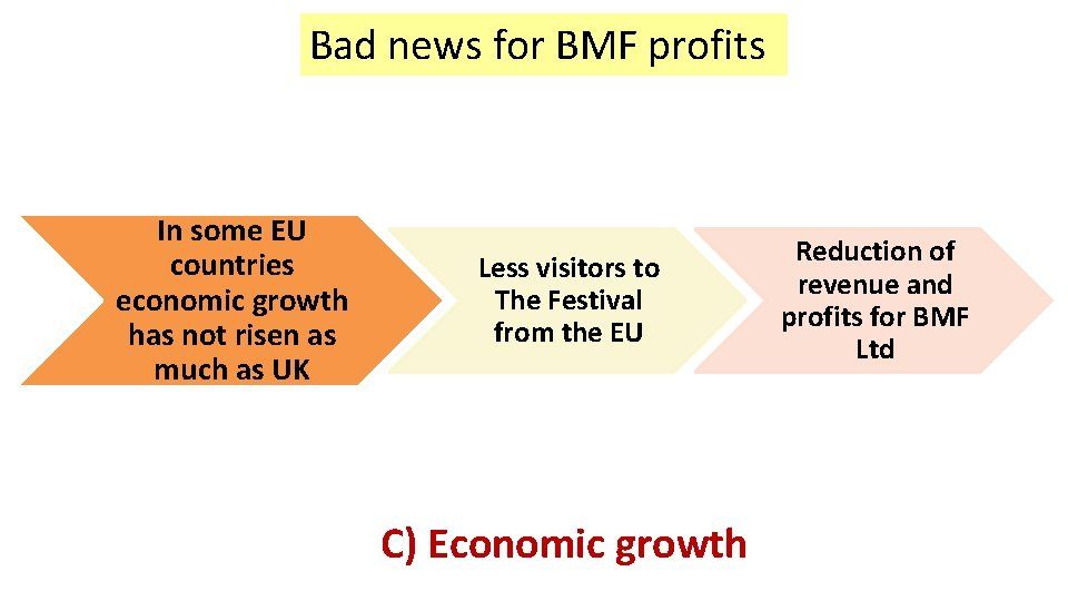 Bad news for BMF profits In some EU countries economic growth has not risen