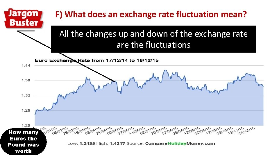 F) What does an exchange rate fluctuation mean? All the changes up and down