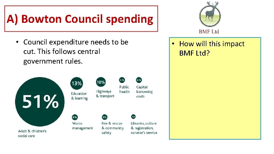 A) Bowton Council spending • Council expenditure needs to be cut. This follows central