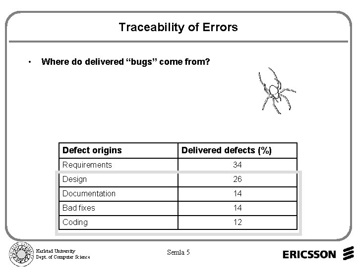 "Traceability of Errors • Where do delivered ""bugs"" come from? Defect origins Delivered defects"