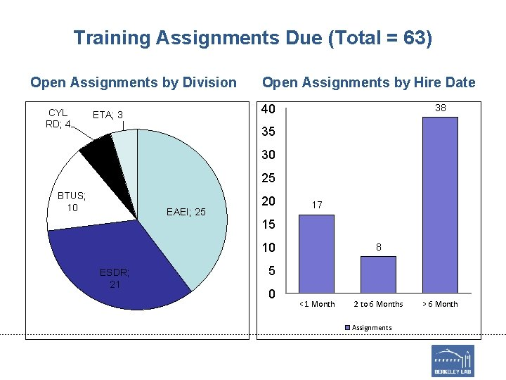 Training Assignments Due (Total = 63) Open Assignments by Division CYL RD; 4 Open