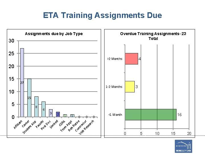 ETA Training Assignments Due Overdue Training Assignments- 23 Total Assignments due by Job Type
