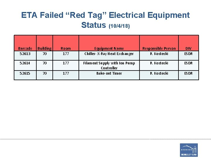 """ETA Failed """"Red Tag"""" Electrical Equipment Status (10/4/18) Barcode 52613 Building 70 Room 177"""