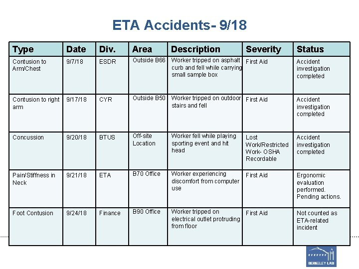 ETA Accidents- 9/18 Type Date Div. Area Description Severity Status Contusion to Arm/Chest 9/7/18