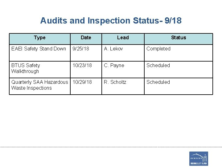 Audits and Inspection Status- 9/18 Type Date Lead Status EAEI Safety Stand Down 9/25/18