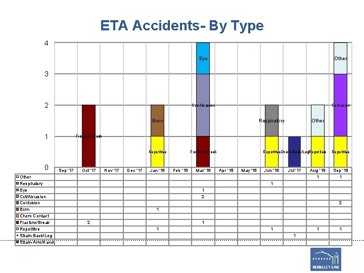 ETA Accidents- By Type 4 Eye Other Cut/Abrasion Contusion 3 2 Burn 1 Respiratory
