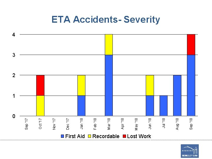 0 First Aid Recordable Lost Work Sep '18 Aug '18 Jul '18 Jun '18