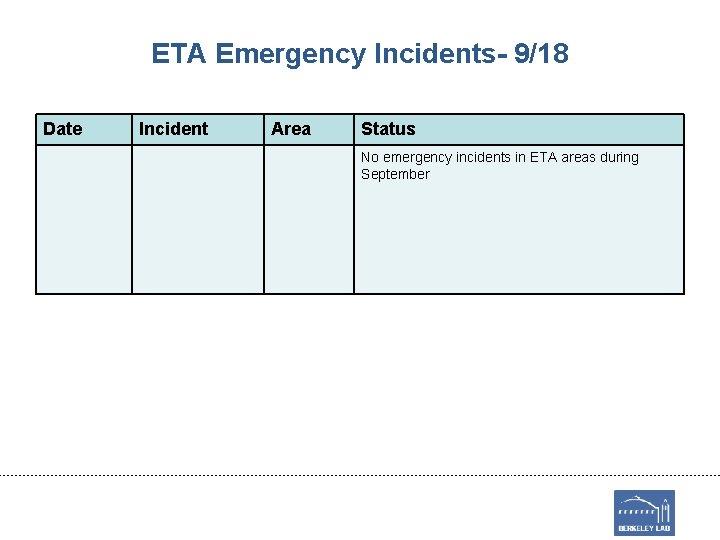 ETA Emergency Incidents- 9/18 Date Incident Area Status No emergency incidents in ETA areas