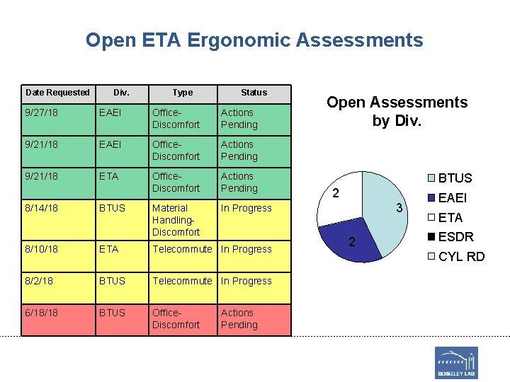 Open ETA Ergonomic Assessments Date Requested Div. Type Status 9/27/18 EAEI Office. Discomfort Actions