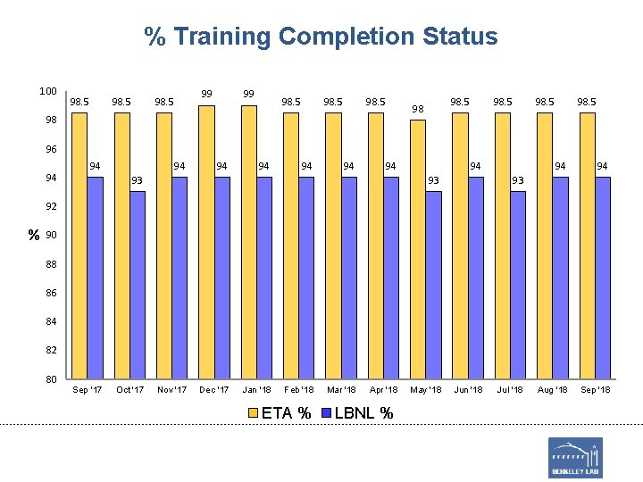 % Training Completion Status 100 98. 5 99 98. 5 98 98 98. 5