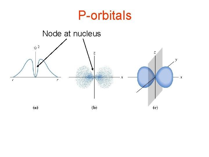 P-orbitals Node at nucleus
