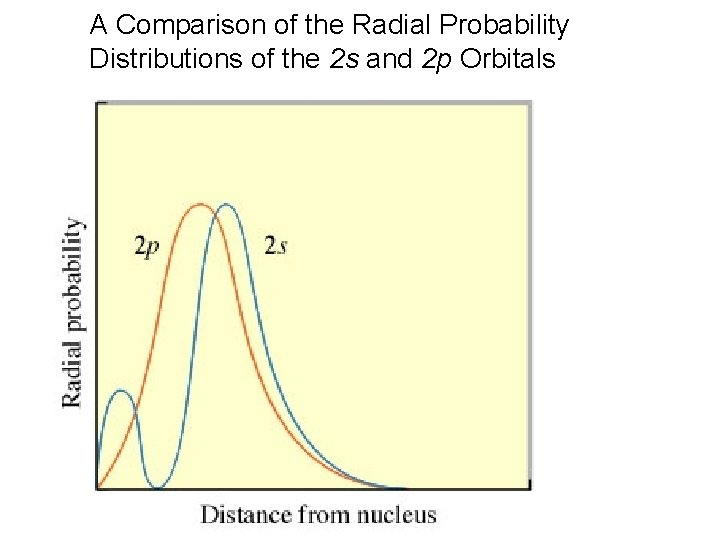A Comparison of the Radial Probability Distributions of the 2 s and 2 p