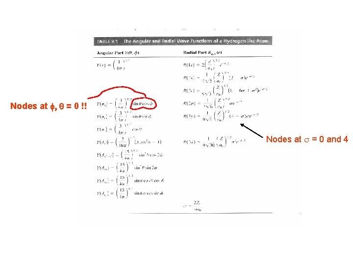 Nodes at f, q = 0 !! Nodes at s = 0 and 4