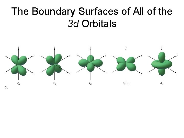 The Boundary Surfaces of All of the 3 d Orbitals