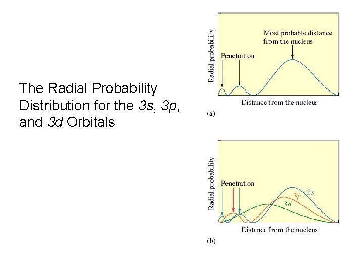 The Radial Probability Distribution for the 3 s, 3 p, and 3 d Orbitals
