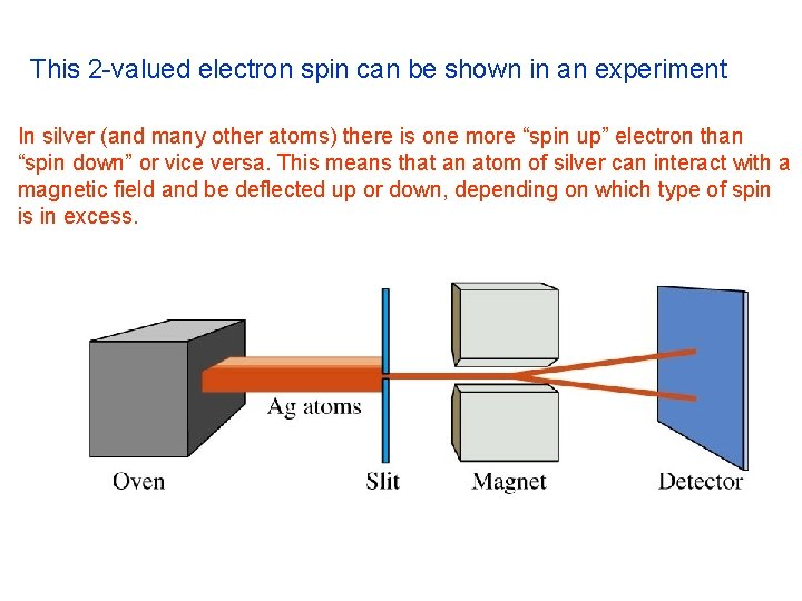 This 2 -valued electron spin can be shown in an experiment In silver (and