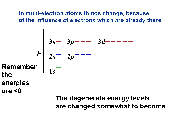 In multi-electron atoms things change, because of the influence of electrons which are already