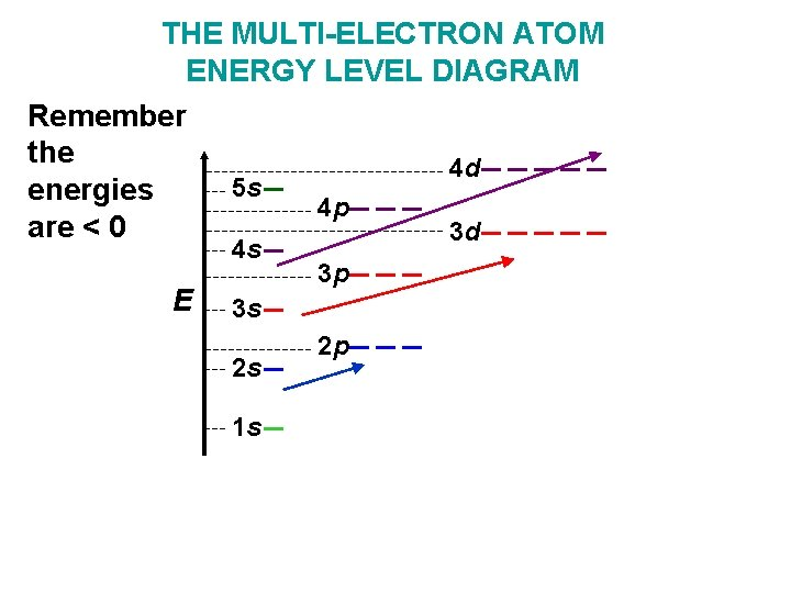 THE MULTI-ELECTRON ATOM ENERGY LEVEL DIAGRAM Remember the 4 d 5 s energies 4