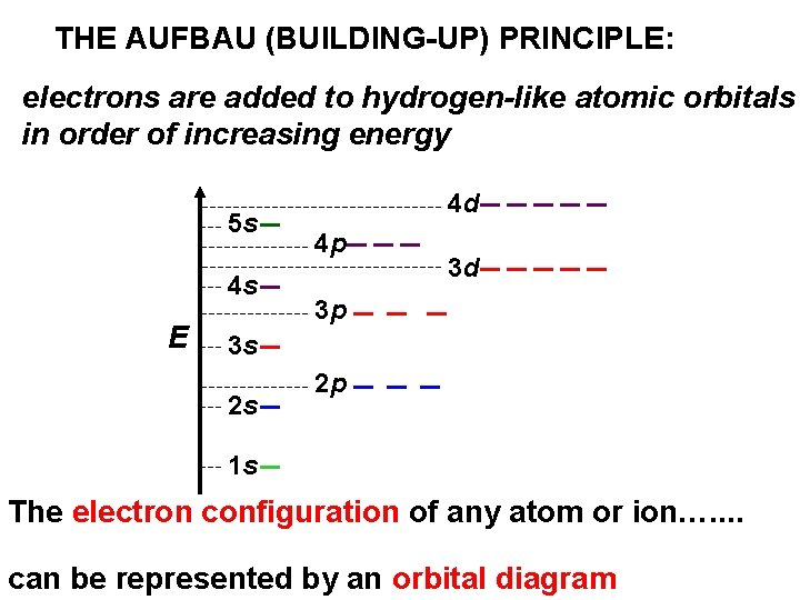 THE AUFBAU (BUILDING-UP) PRINCIPLE: electrons are added to hydrogen-like atomic orbitals in order of