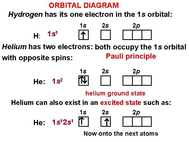 ORBITAL DIAGRAM Hydrogen has its one electron in the 1 s orbital: 1 s
